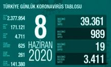Türkiye'deki koronavirüs sayısı