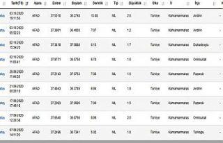 Kahramanmaraş'ta son bir aydaki depremler